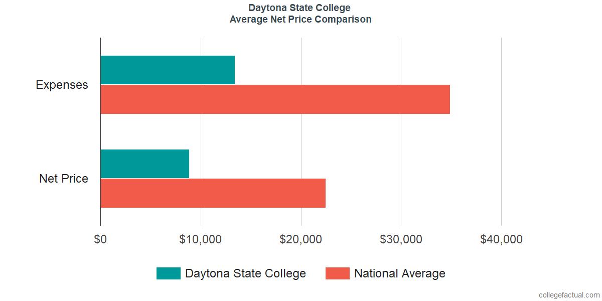 Net Price Comparisons at Daytona State College