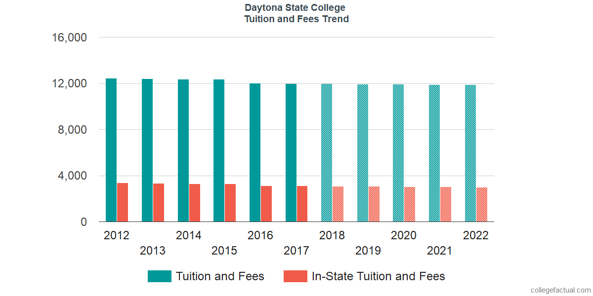 Tuition and Fees Trends at Daytona State College