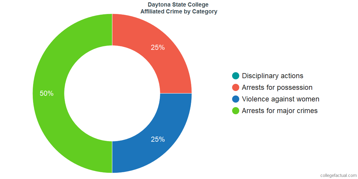 Off-Campus (affiliated) Crime and Safety Incidents at Daytona State College by Category