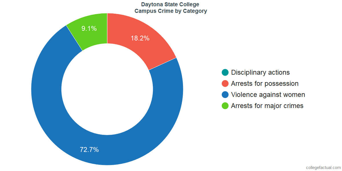 On-Campus Crime and Safety Incidents at Daytona State College by Category