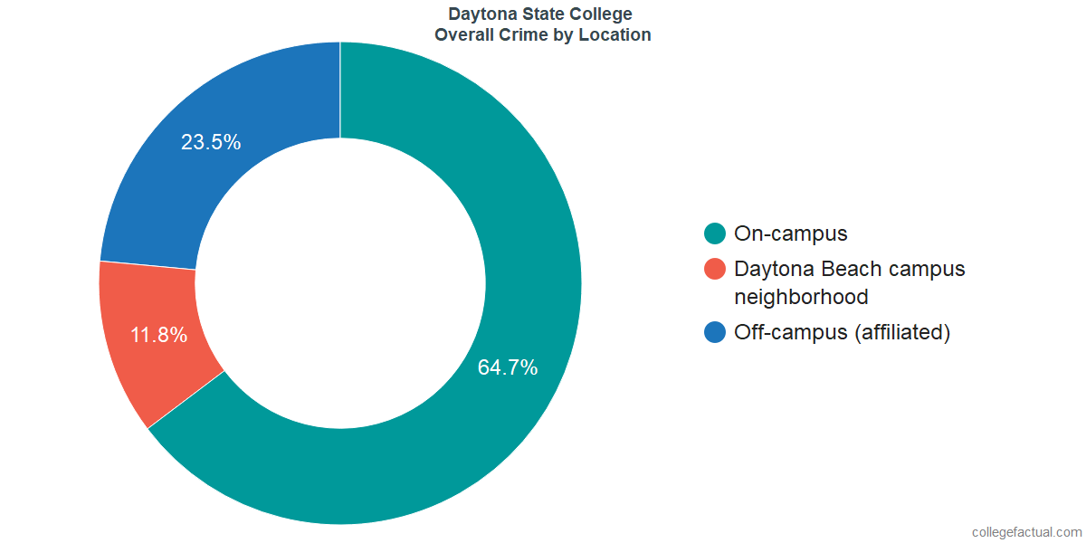 Overall Crime and Safety Incidents at Daytona State College by Location