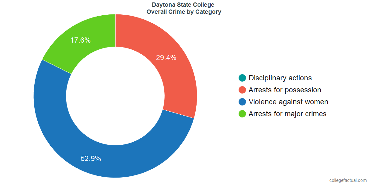Overall Crime and Safety Incidents at Daytona State College by Category
