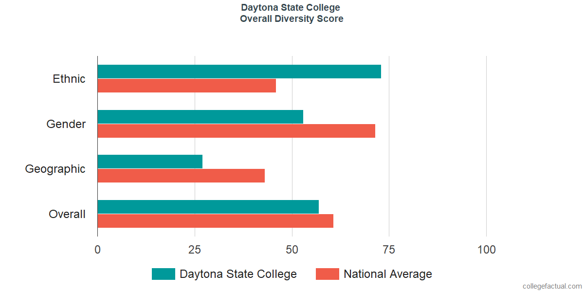 Daytona State College Diversity: Racial Demographics & More