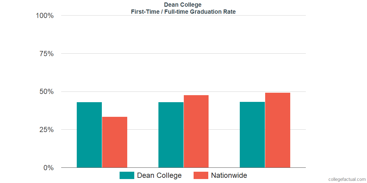 Graduation rates for first-time / full-time students at Dean College
