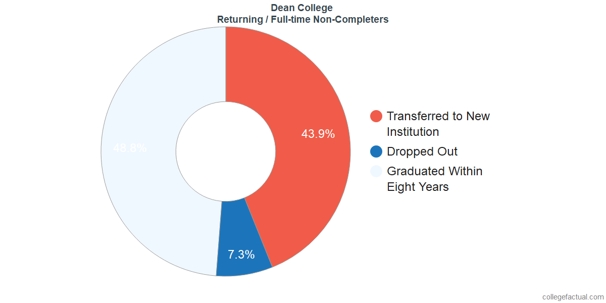 Non-completion rates for returning / full-time students at Dean College