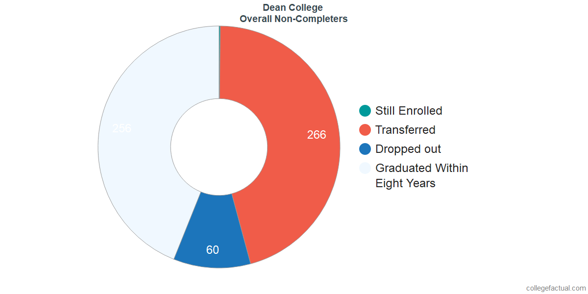 outcomes for students who failed to graduate from Dean College