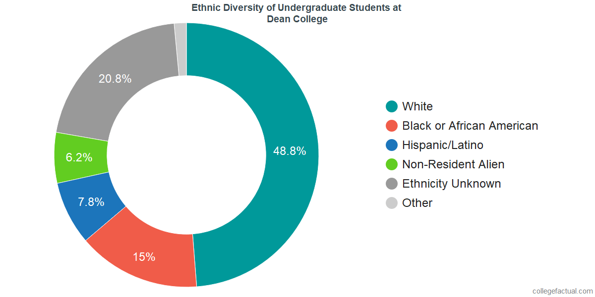 Dean College Diversity Racial Demographics Amp More