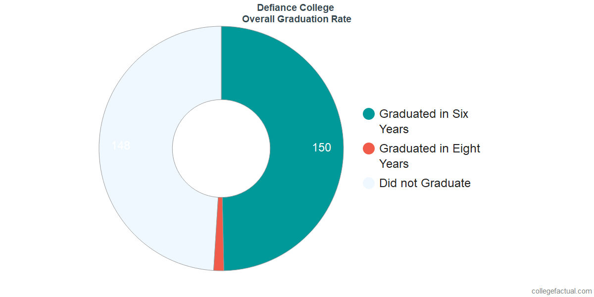 Undergraduate Graduation Rate at Defiance College