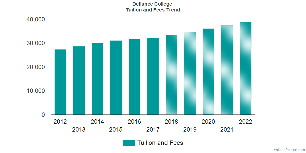 Tuition and Fees Trends at Defiance College