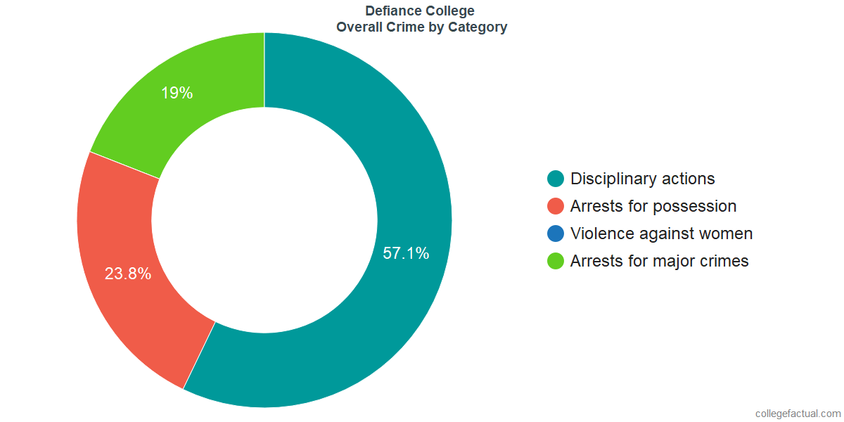 Overall Crime and Safety Incidents at Defiance College by Category