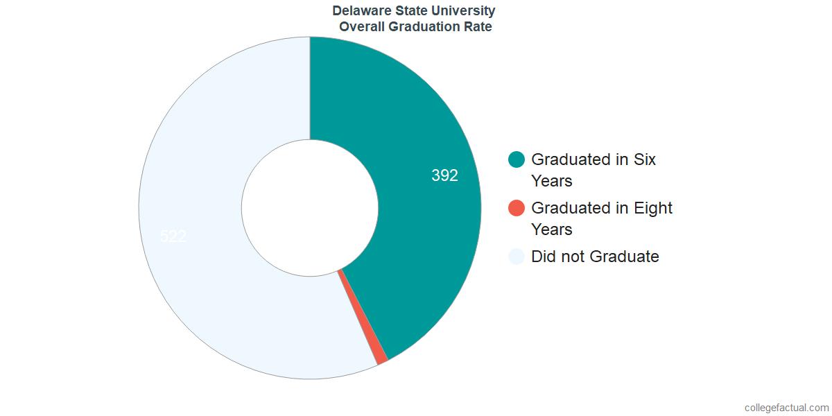 Undergraduate Graduation Rate at Delaware State University
