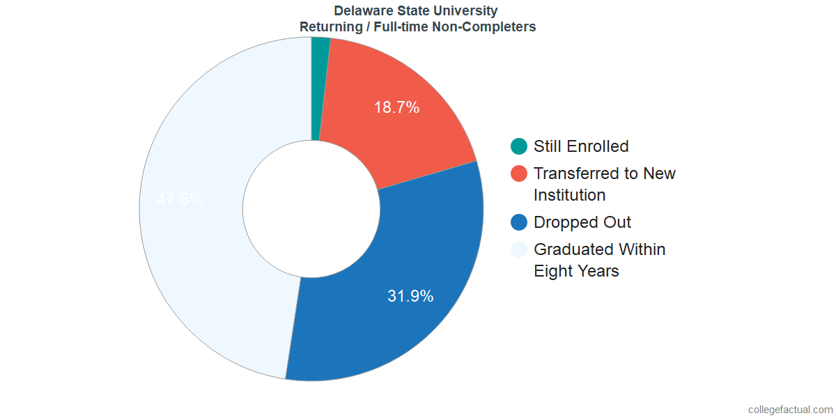Non-completion rates for returning / full-time students at Delaware State University