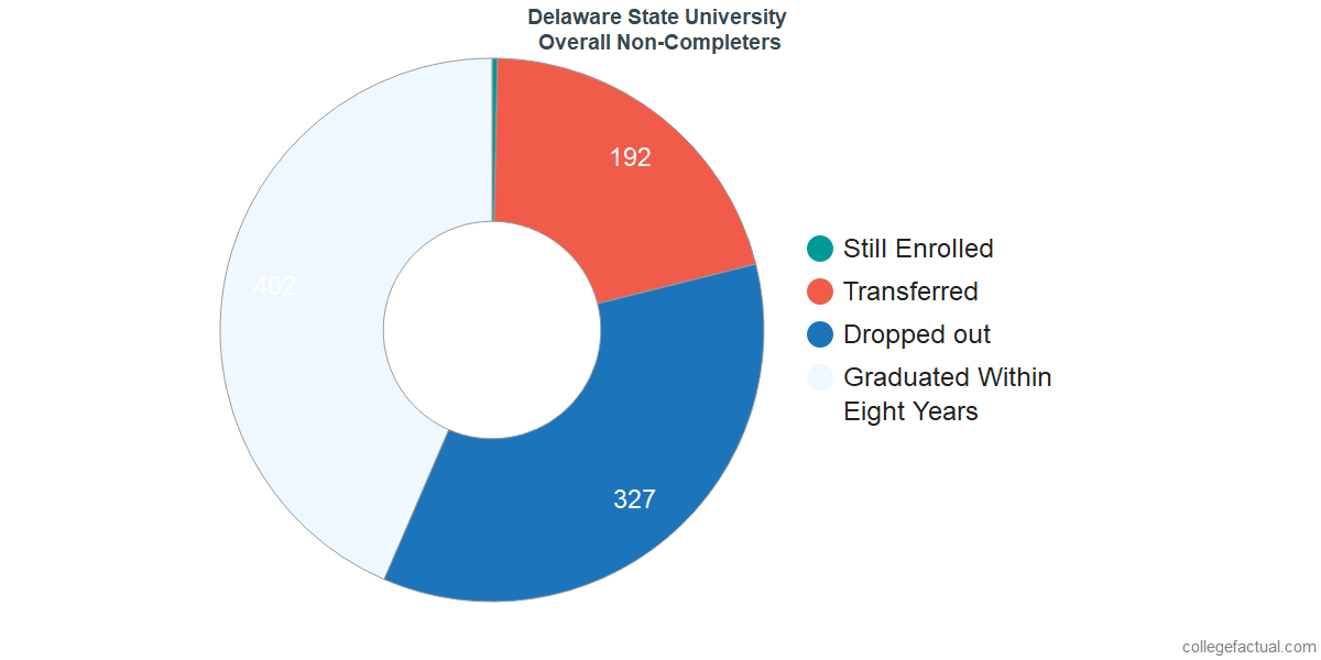 outcomes for students who failed to graduate from Delaware State University