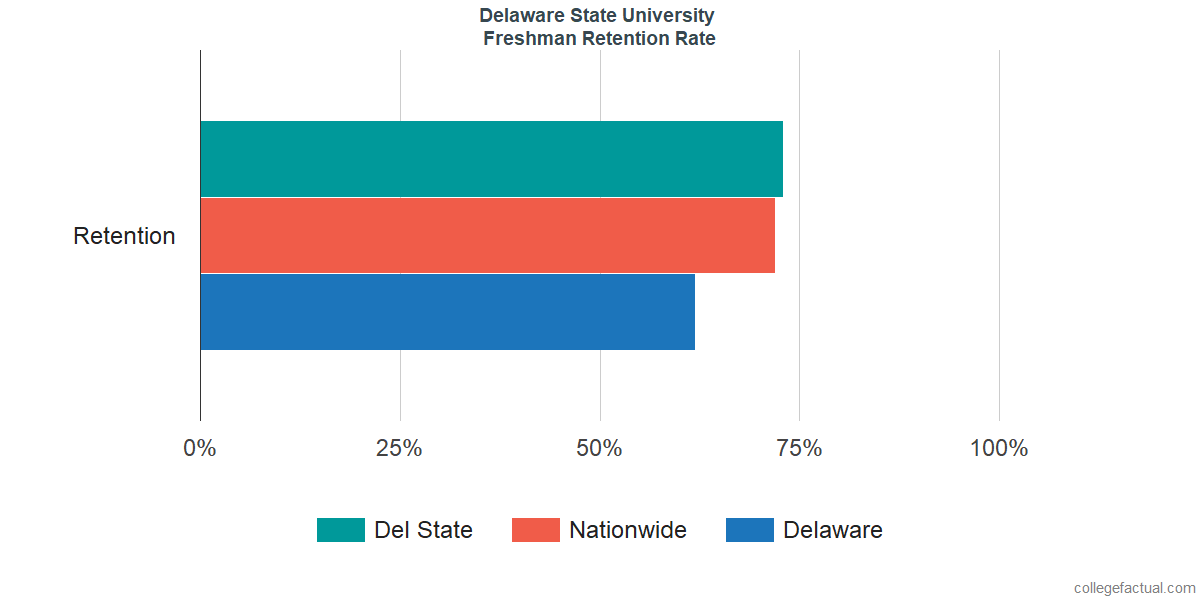 Freshman Retention Rate at Delaware State University