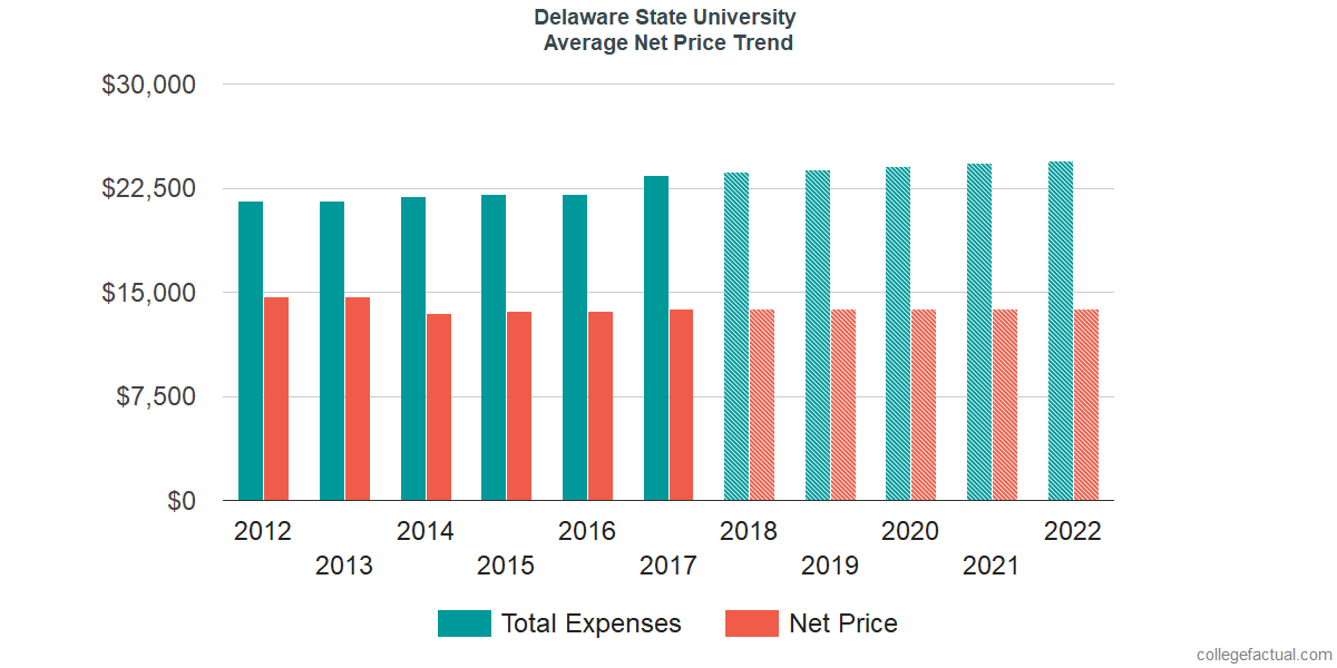 Net Price Trends at Delaware State University