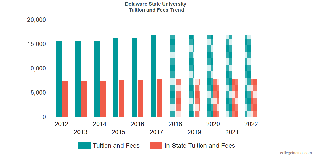 Tuition and Fees Trends at Delaware State University