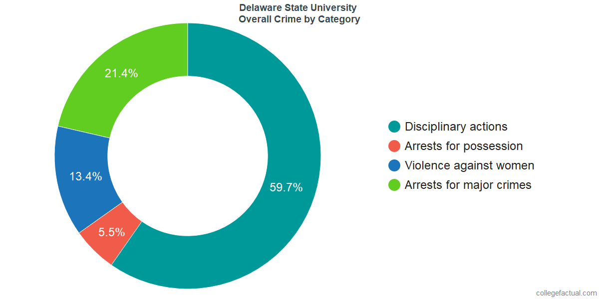 Overall Crime and Safety Incidents at Delaware State University by Category