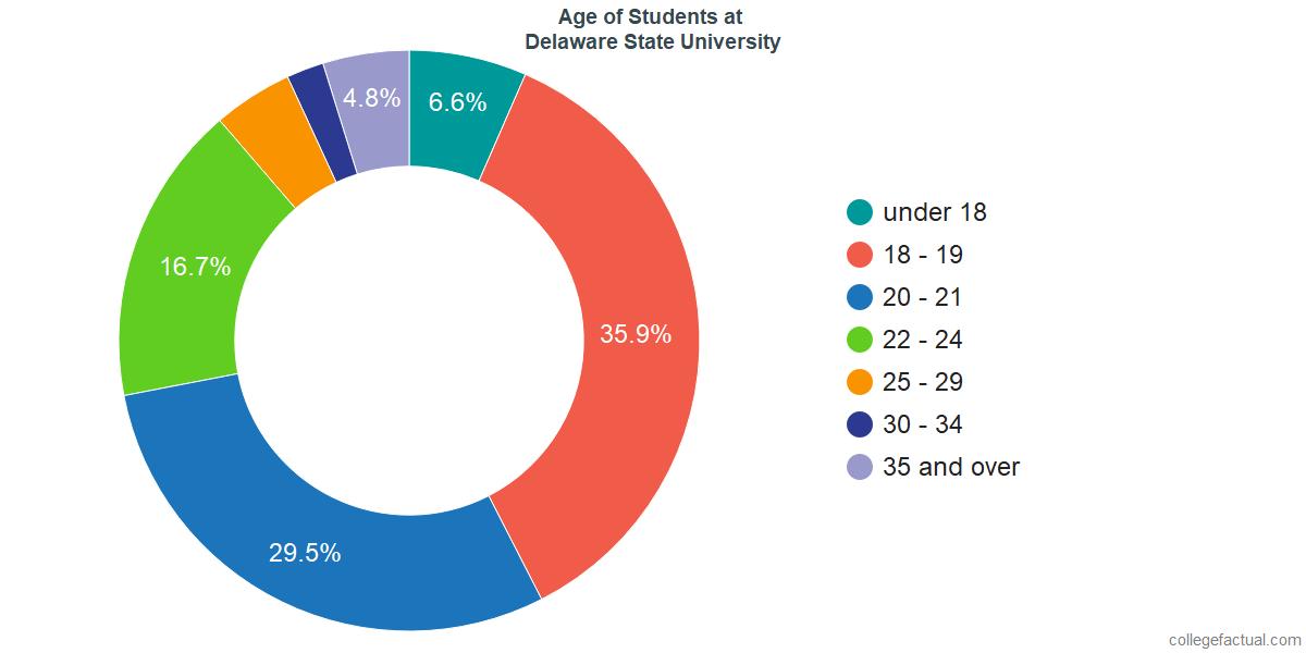 Age of Undergraduates at Delaware State University