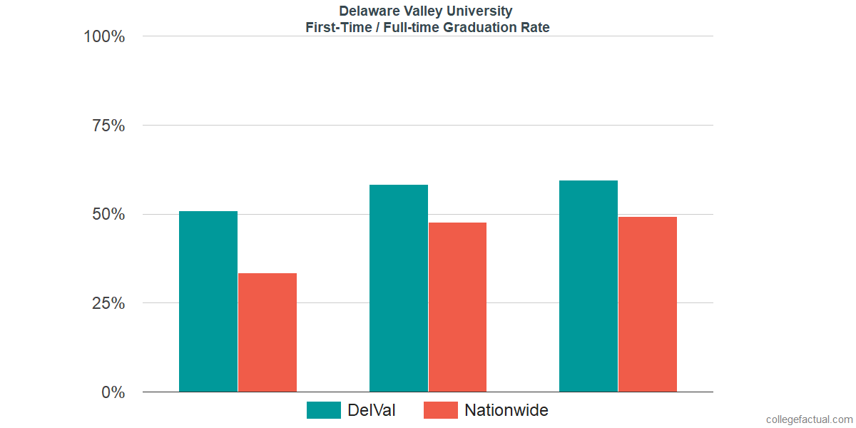 Graduation rates for first-time / full-time students at Delaware Valley University