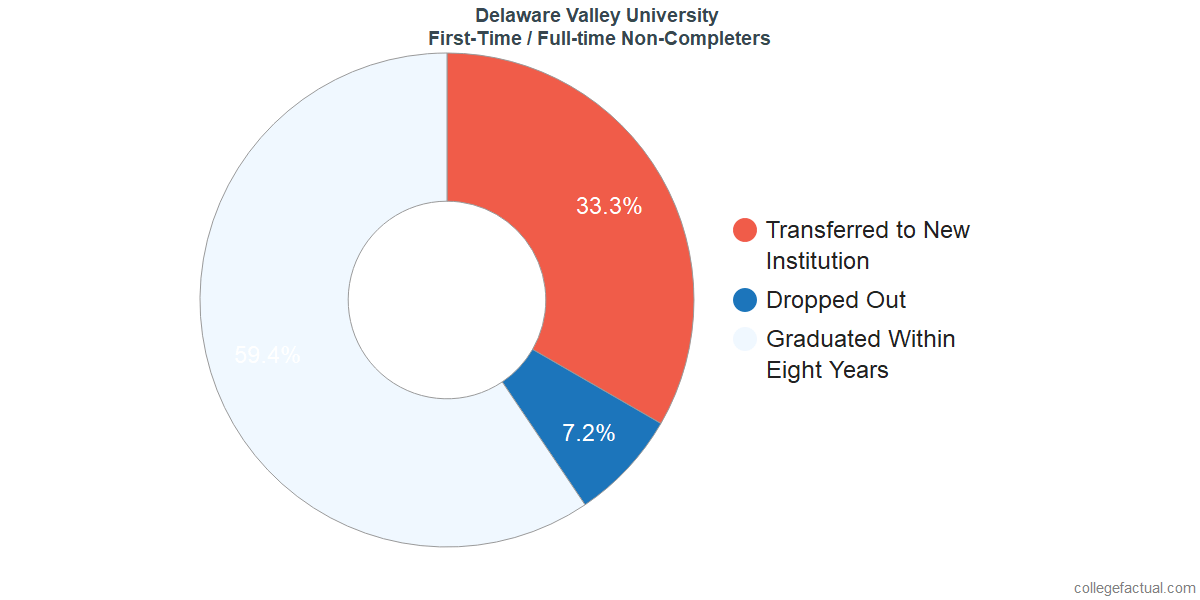 Non-completion rates for first-time / full-time students at Delaware Valley University