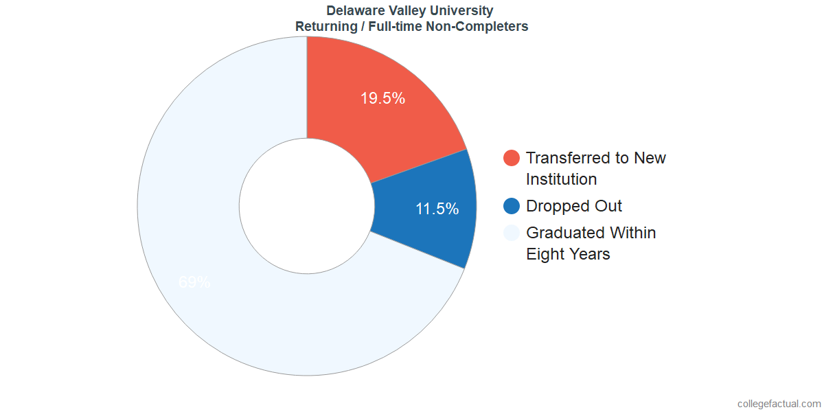 Non-completion rates for returning / full-time students at Delaware Valley University