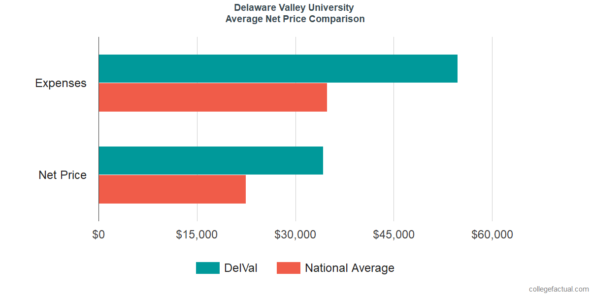 Net Price Comparisons at Delaware Valley University