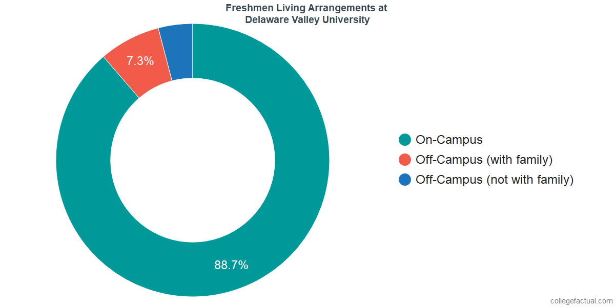 Freshmen Living Arrangements at Delaware Valley University