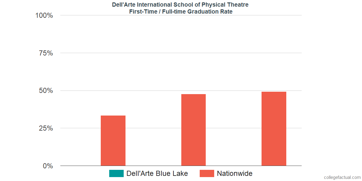 Graduation rates for first-time / full-time students at Dell'Arte International School of Physical Theatre