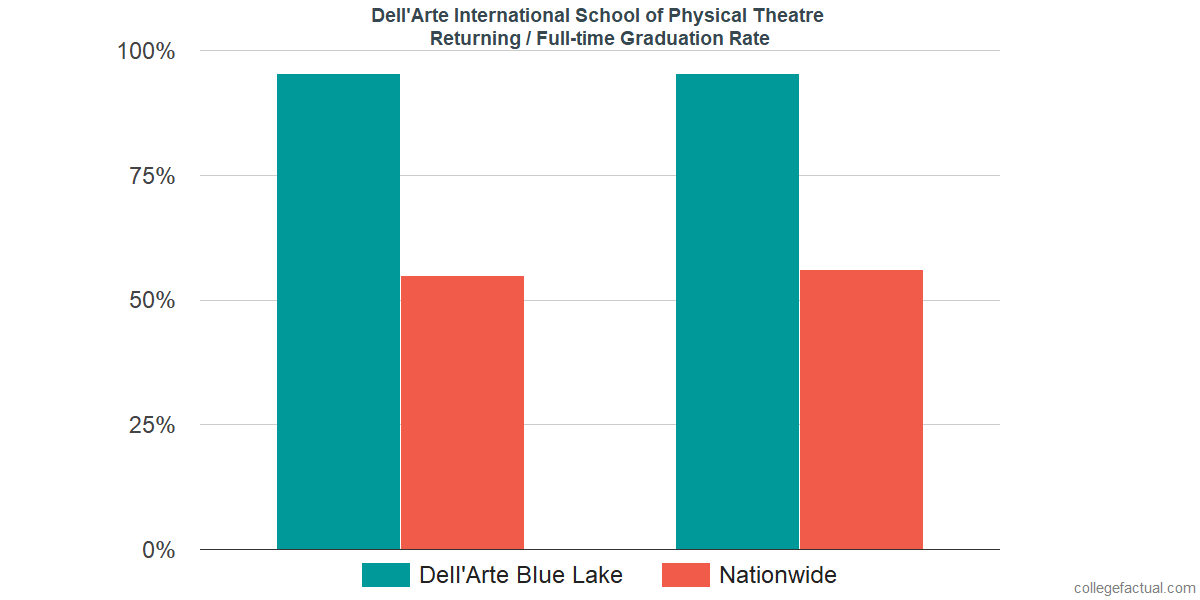 Graduation rates for returning / full-time students at Dell'Arte International School of Physical Theatre