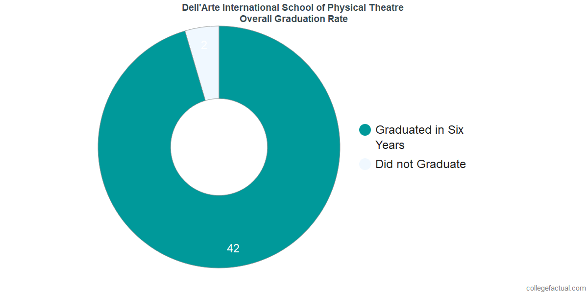 Undergraduate Graduation Rate at Dell'Arte International School of Physical Theatre