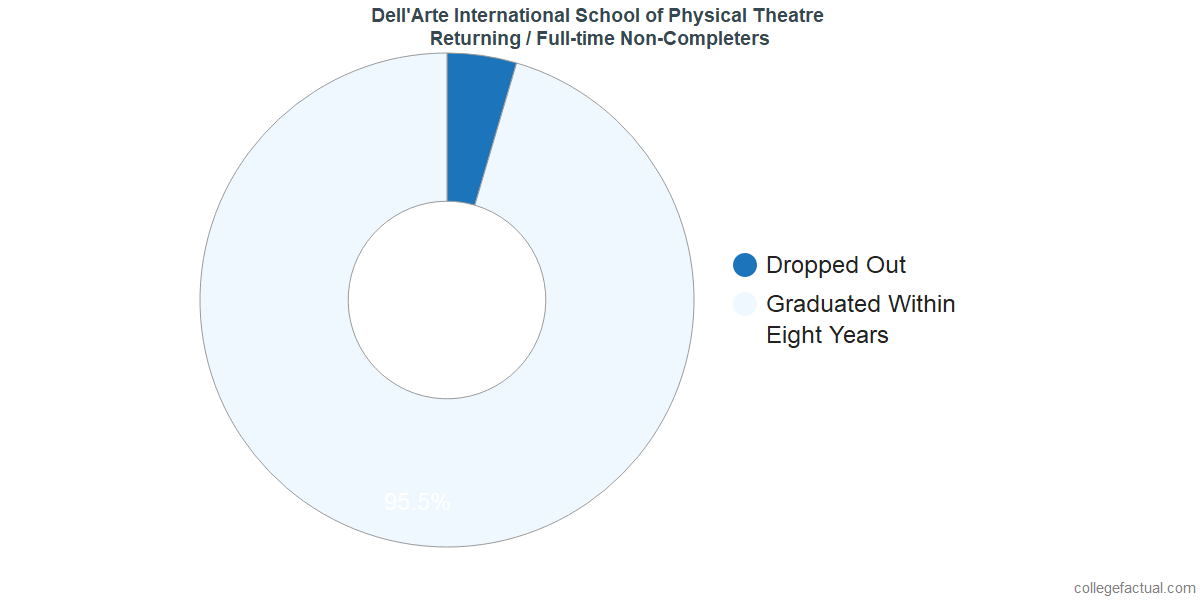 Non-completion rates for returning / full-time students at Dell'Arte International School of Physical Theatre