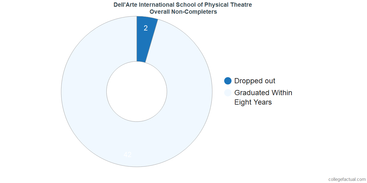 outcomes for students who failed to graduate from Dell'Arte International School of Physical Theatre