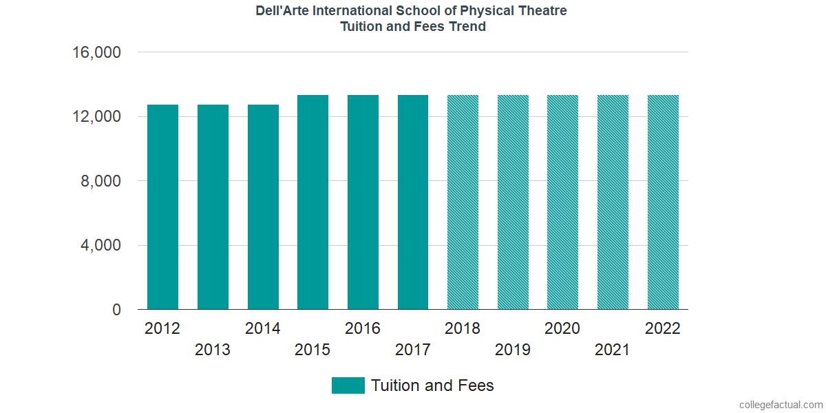 Tuition and Fees Trends at Dell'Arte International School of Physical Theatre