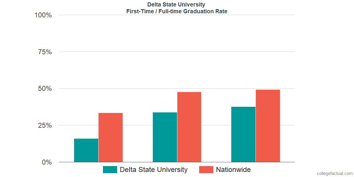 Graduation rates for first time / full-time students at Delta State University