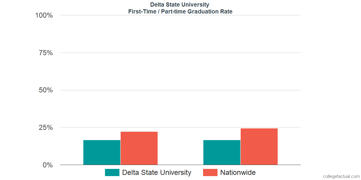 Graduation rates for first time / part-time students at Delta State University