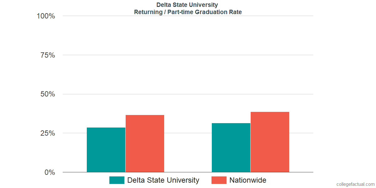 Graduation rates for returning / part-time students at Delta State University