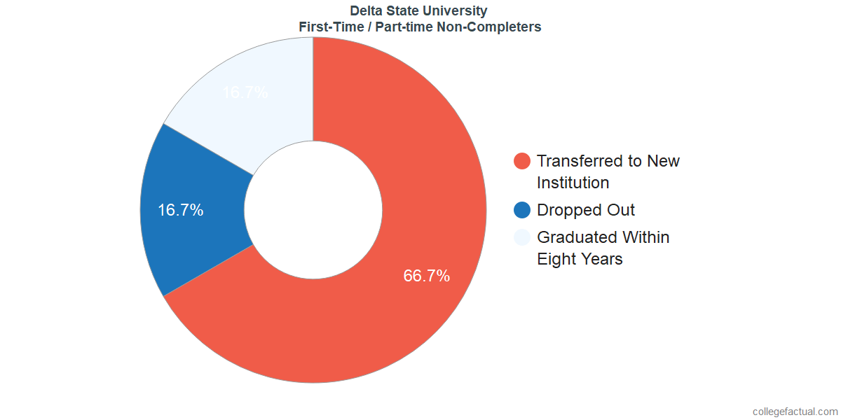 Non-completion rates for first time / part-time students at Delta State University
