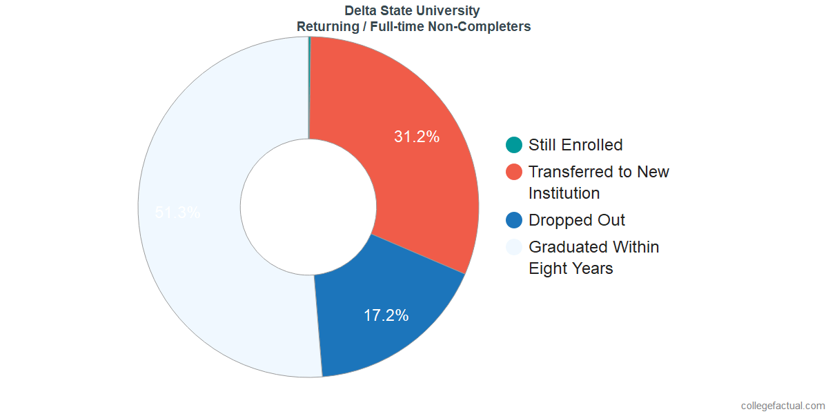 Non-completion rates for returning / full-time students at Delta State University
