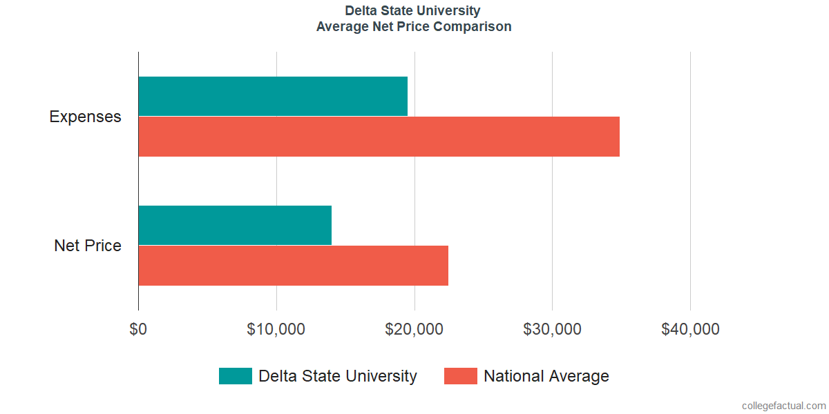 Net Price Comparisons at Delta State University