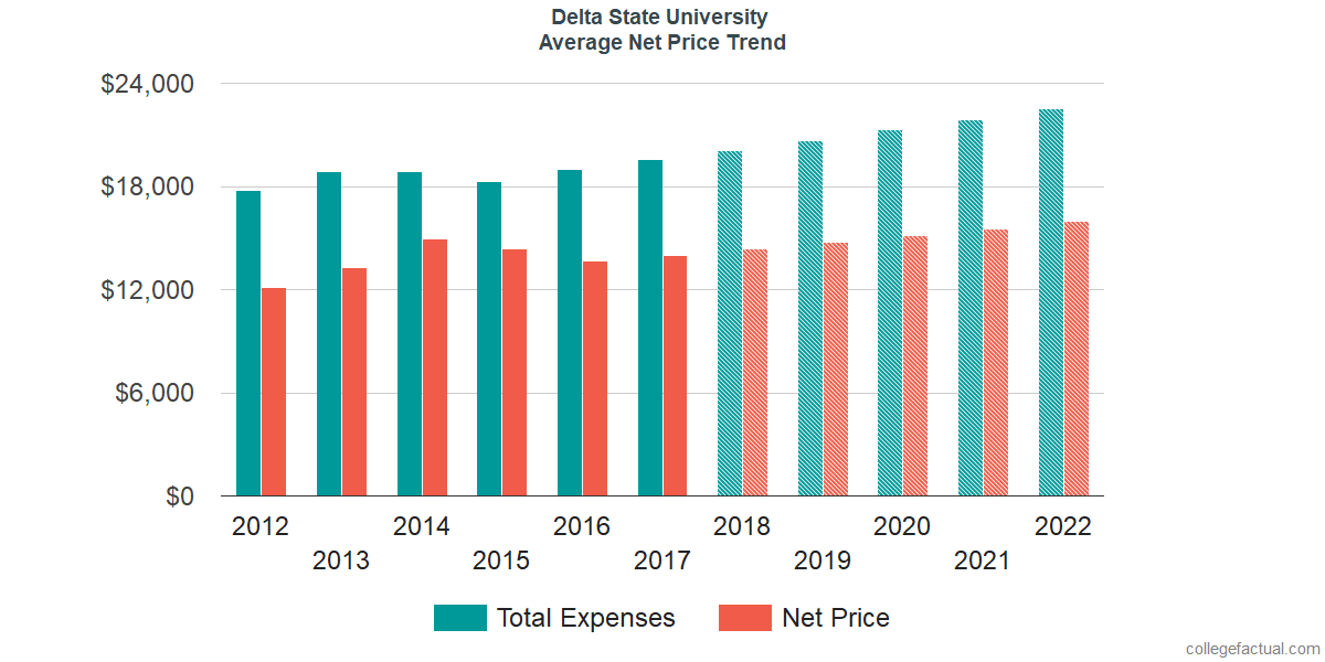 Net Price Trends at Delta State University