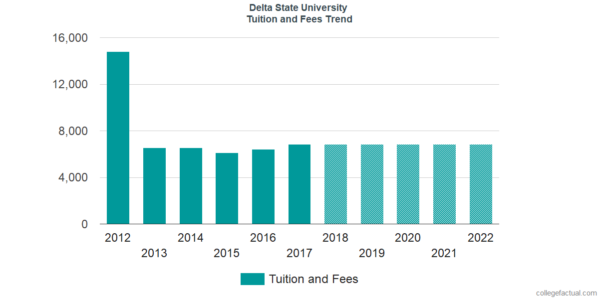 Tuition and Fees Trends at Delta State University
