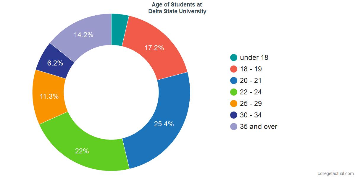 Age of Undergraduates at Delta State University