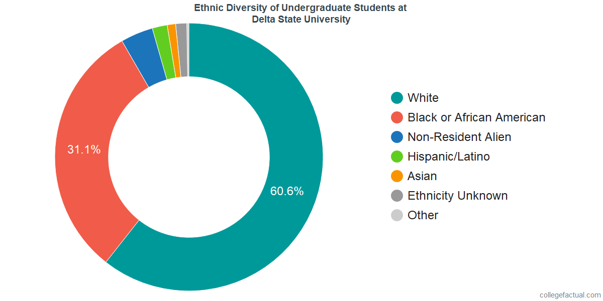 Ethnic Diversity of Undergraduates at Delta State University