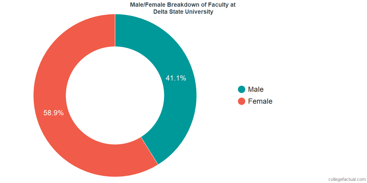 Male/Female Diversity of Faculty at Delta State University