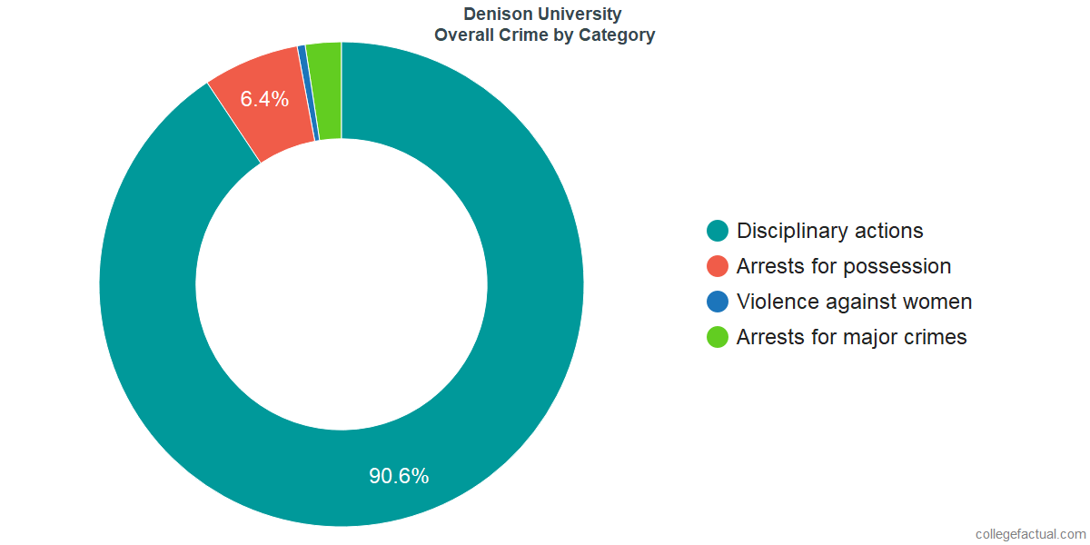 Overall Crime and Safety Incidents at Denison University by Category
