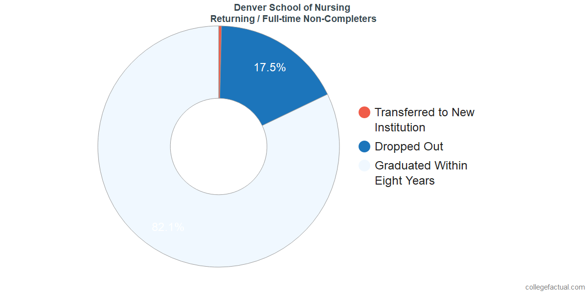 Non-completion rates for returning / full-time students at Denver School of Nursing