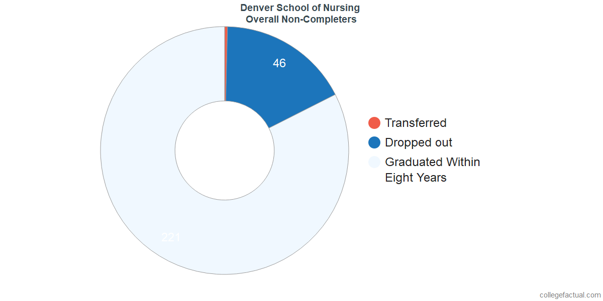 outcomes for students who failed to graduate from Denver School of Nursing
