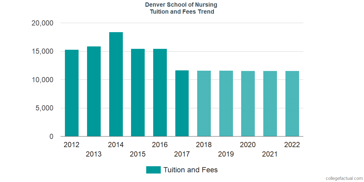Tuition and Fees Trends at Denver College of Nursing