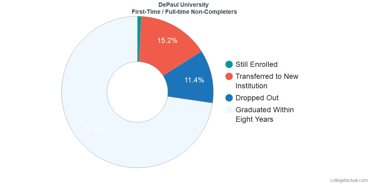 Non-completion rates for first-time / full-time students at DePaul University