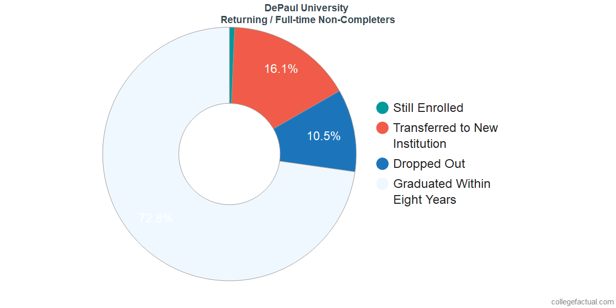 Non-completion rates for returning / full-time students at DePaul University